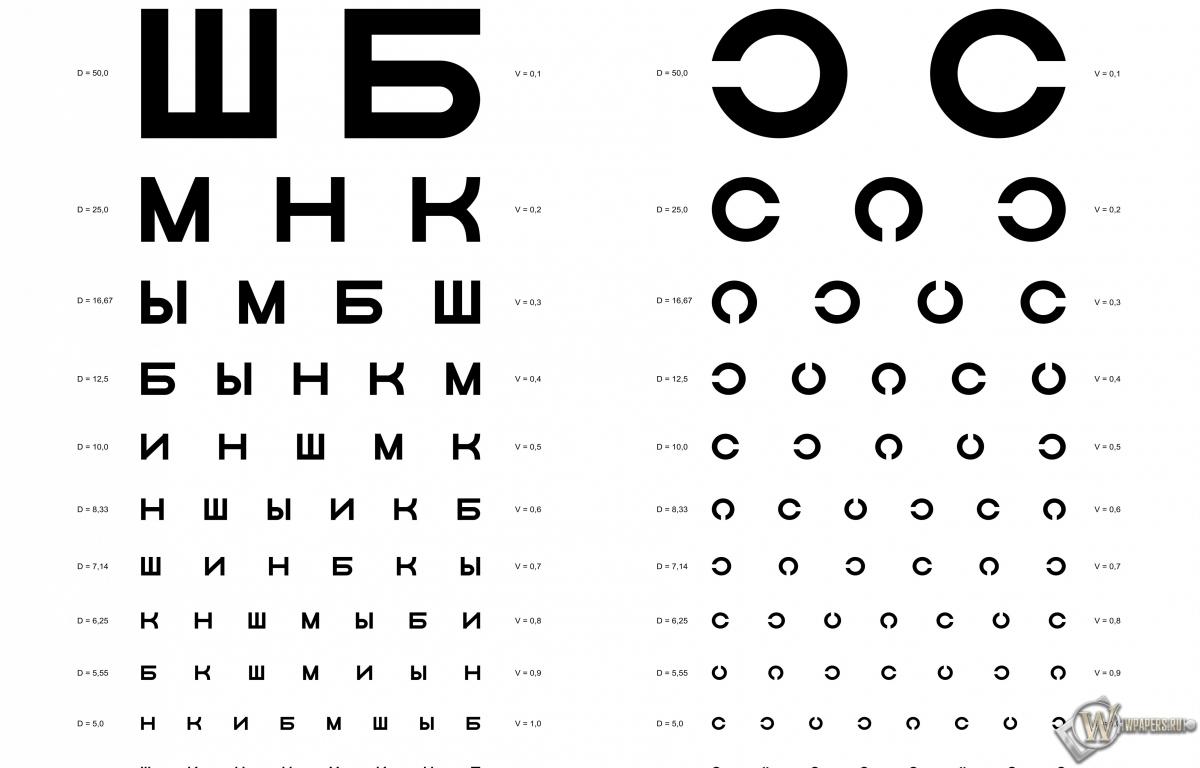 Таблица Д.А. Сивцева для проверки зрения 1200x768