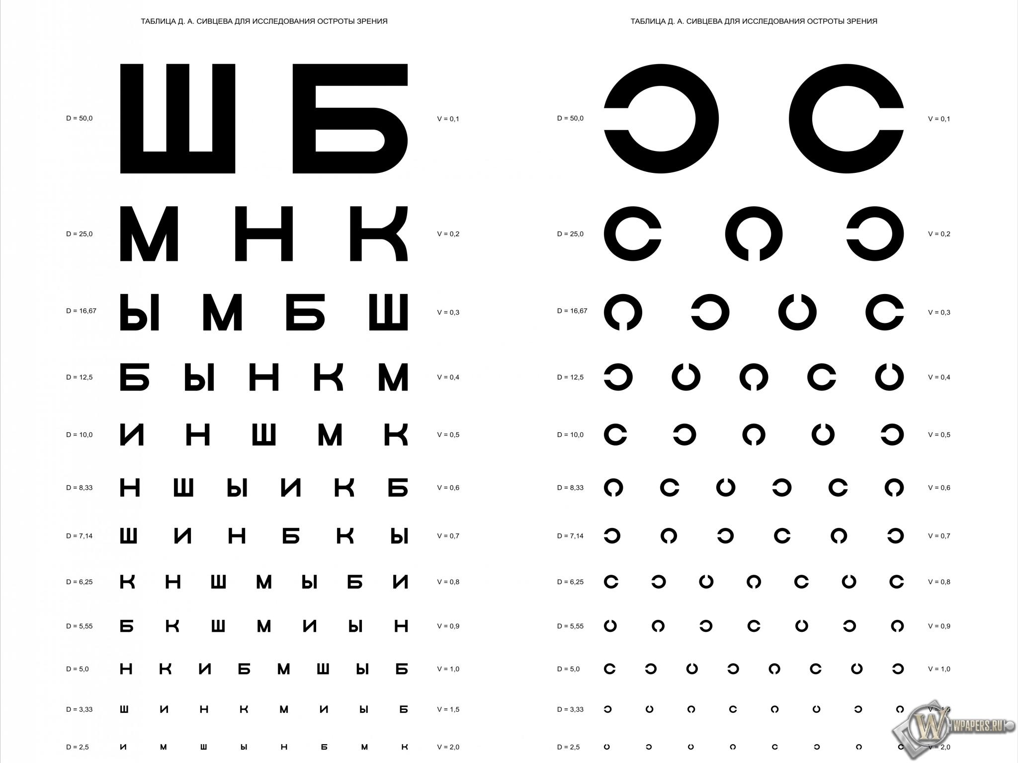 Таблица Д.А. Сивцева для проверки зрения 2048x1536