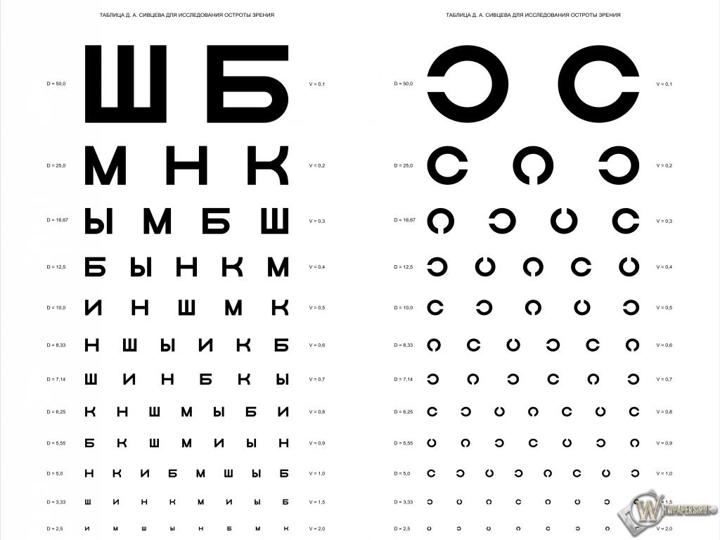 Таблица Д.А. Сивцева для проверки зрения 1024x768