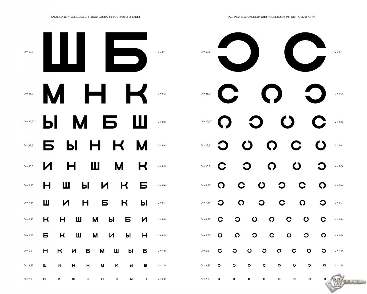 Таблица Д.А. Сивцева для проверки зрения 1280x1024