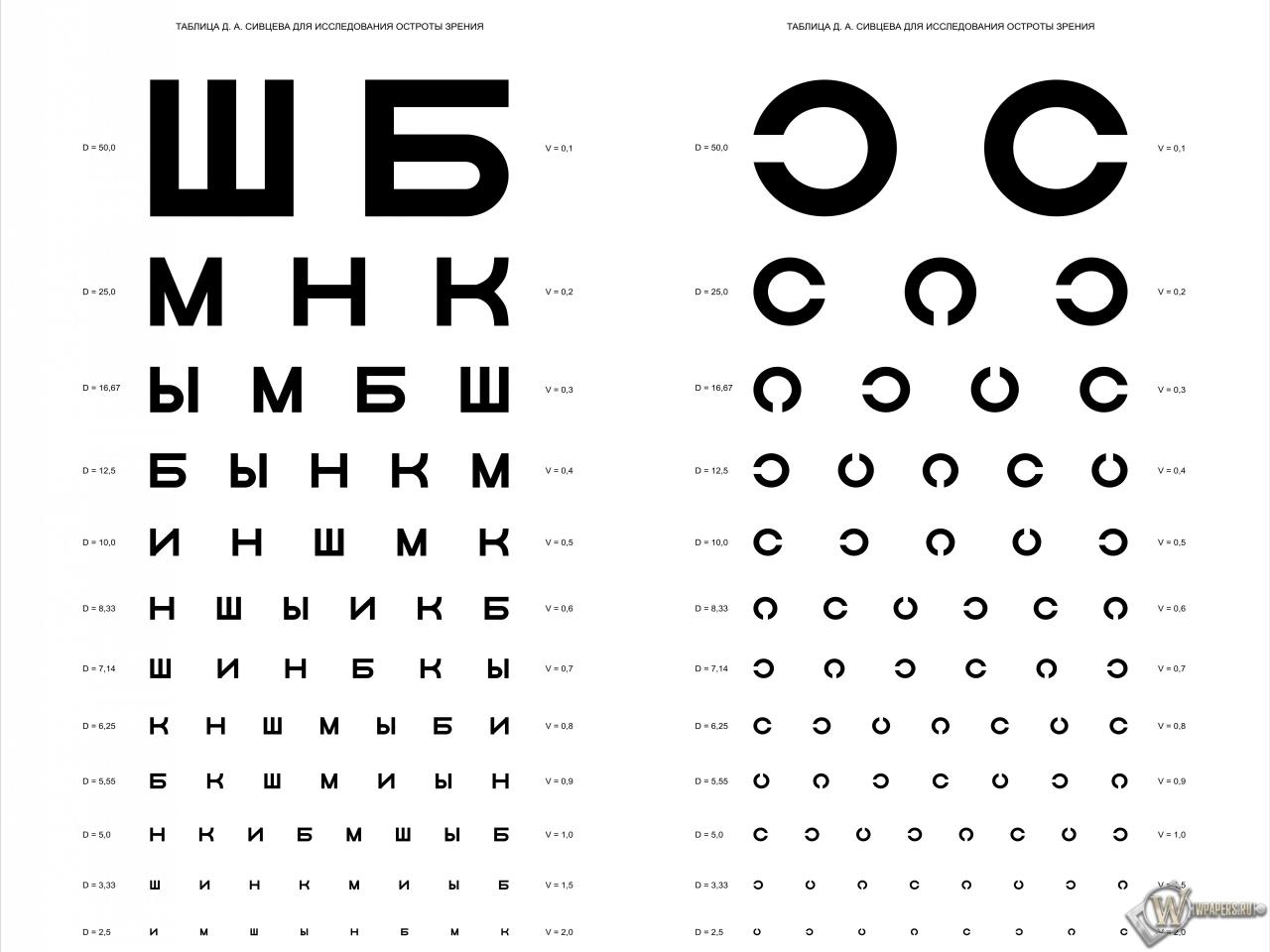 Таблица Д.А. Сивцева для проверки зрения 1280x960
