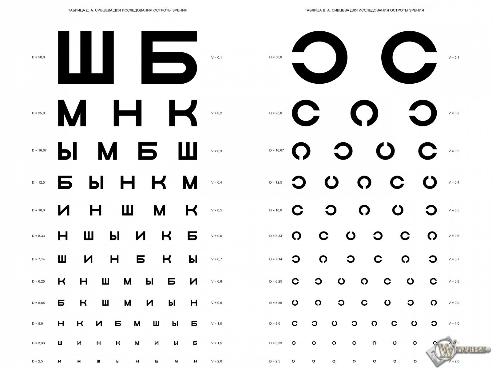 Таблица Д.А. Сивцева для проверки зрения 1600x1200