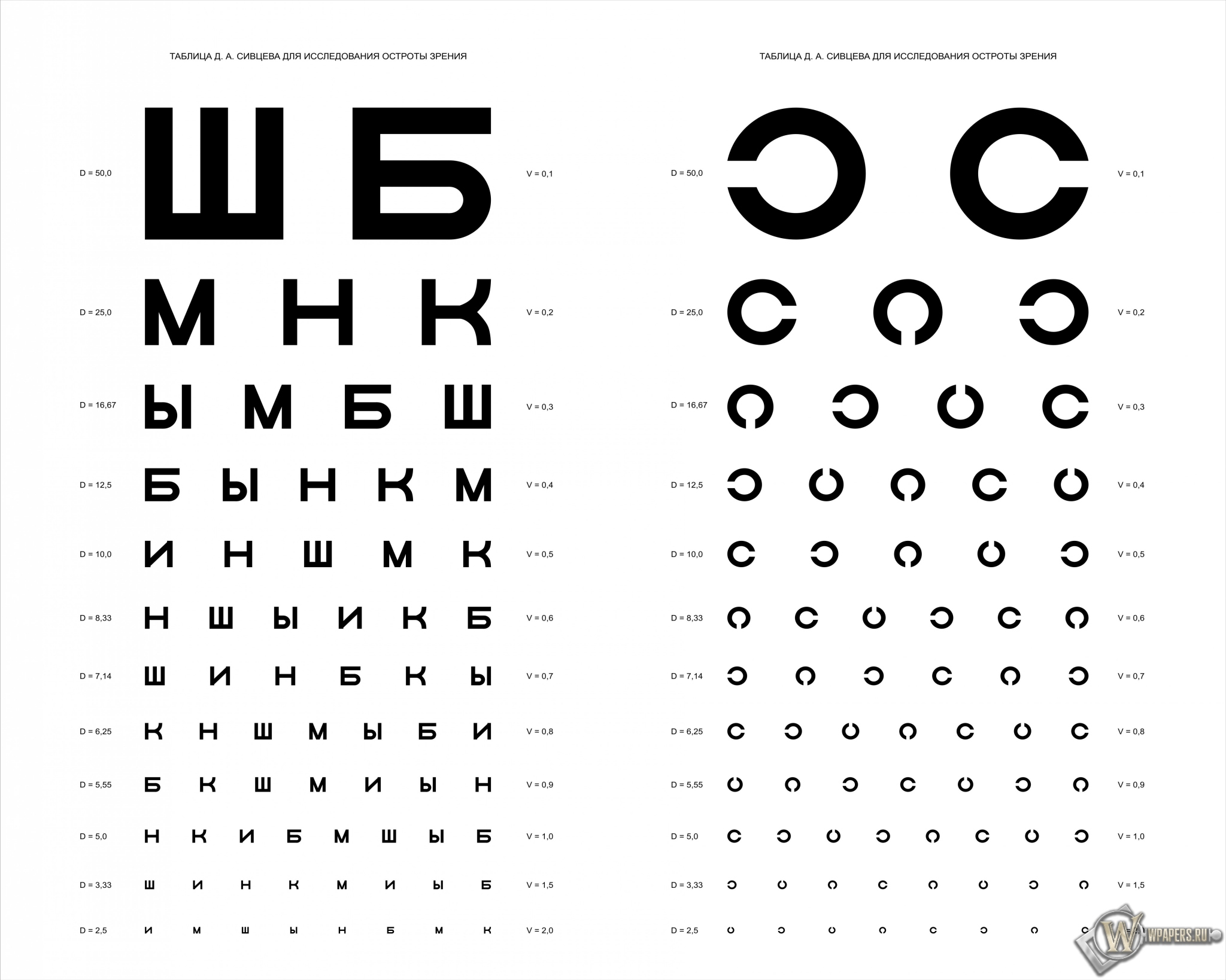 Таблица Д.А. Сивцева для проверки зрения 2048x1638