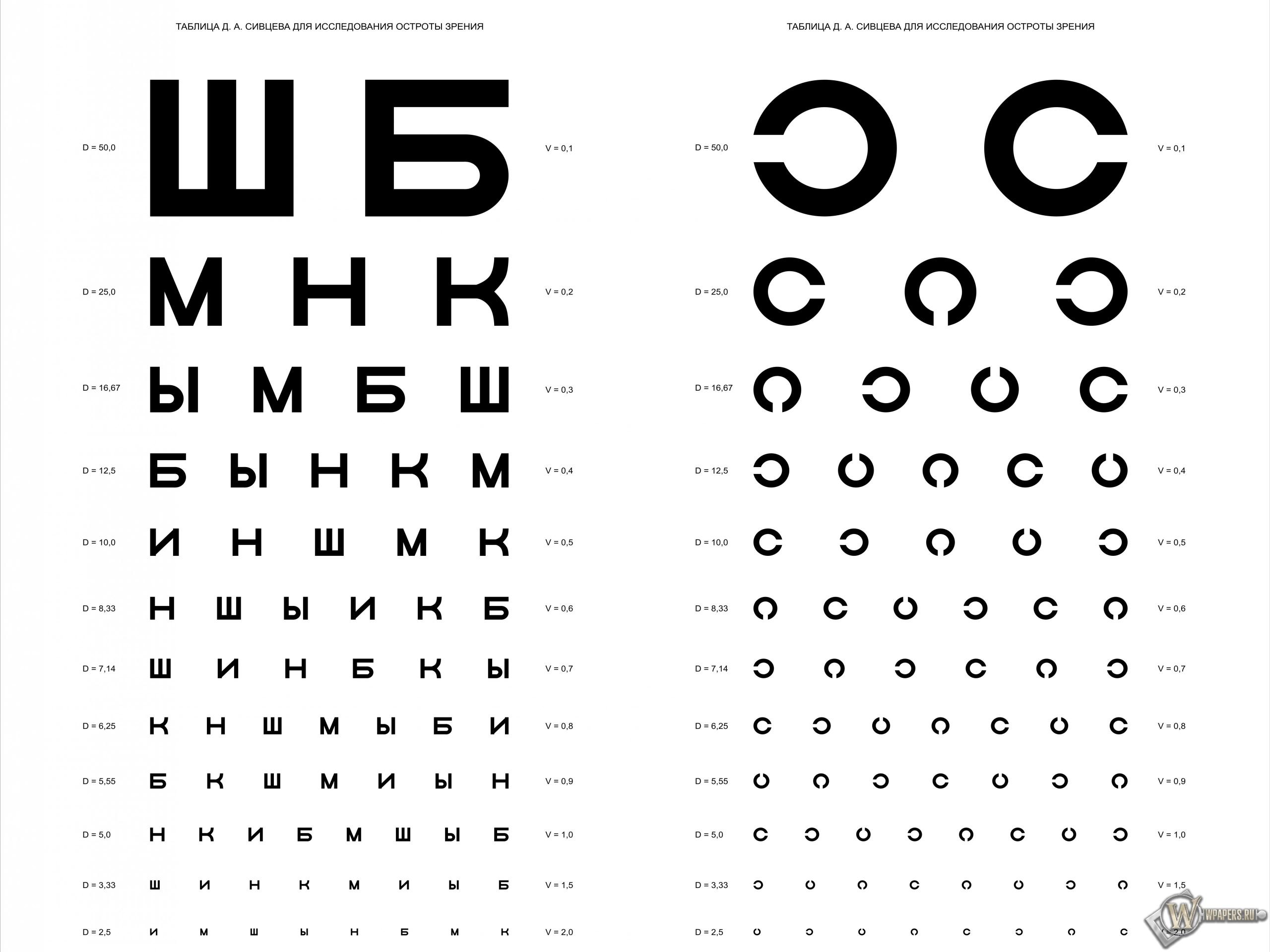 Таблица Д.А. Сивцева для проверки зрения 2560x1920
