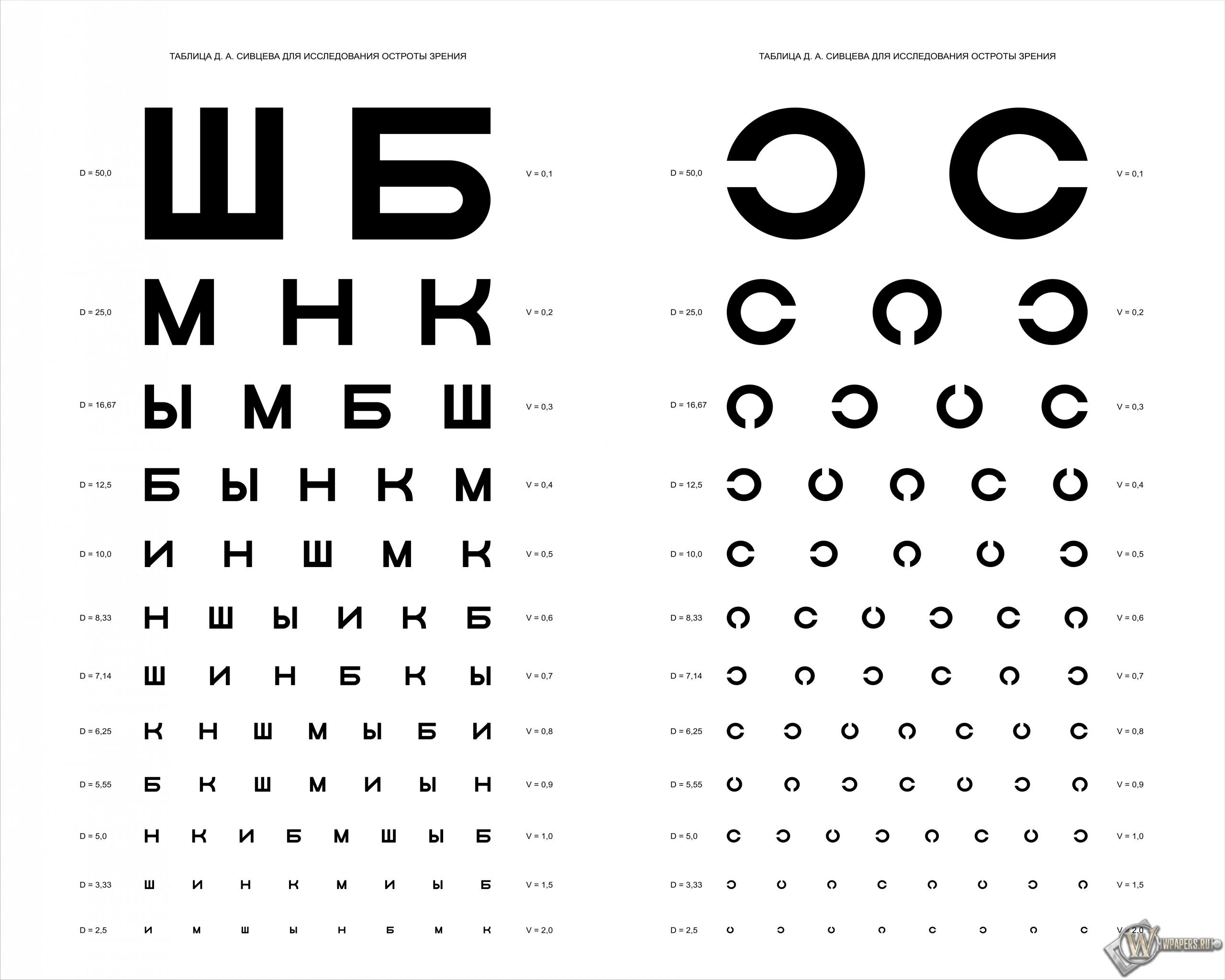 Таблица Д.А. Сивцева для проверки зрения 2560x2048