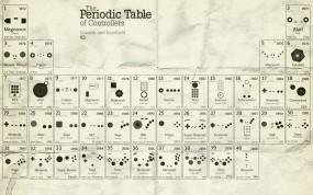 Периодическая таблица консолей